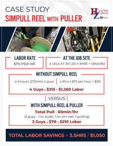 HZ SIMPULLL Reel with Pull Case Study