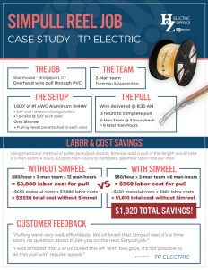 HZ TP Electric SIMPULL Reel Case Study